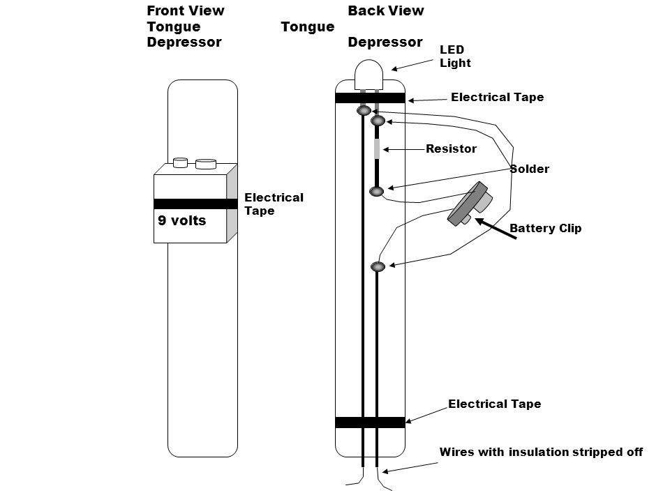 Front View Back View Tongue Tongue Depressor Depressor 9 volts LED