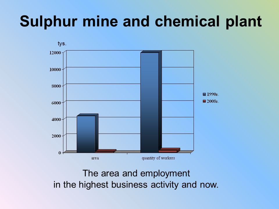 Sulphur mine and chemical plant