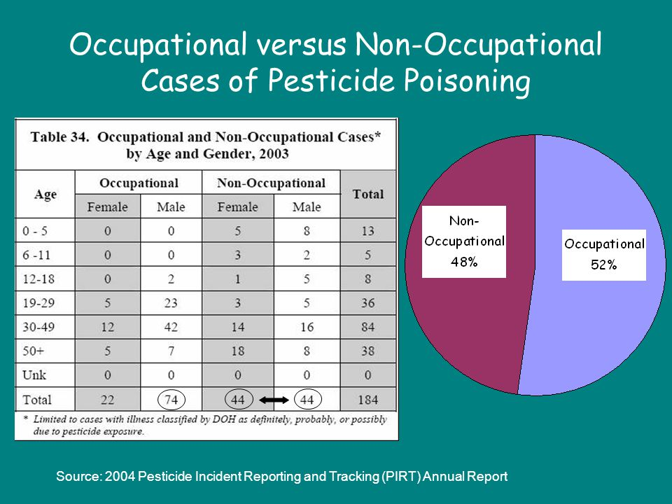 Occupational versus Non-Occupational Cases of Pesticide Poisoning