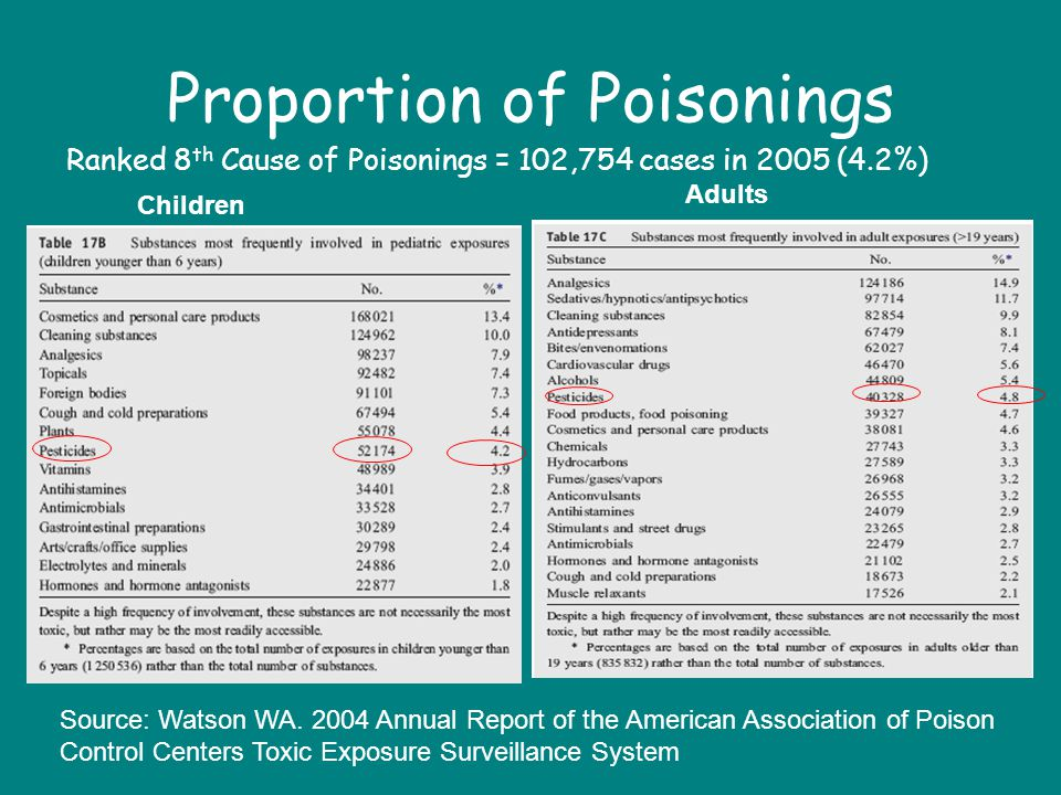 Proportion of Poisonings