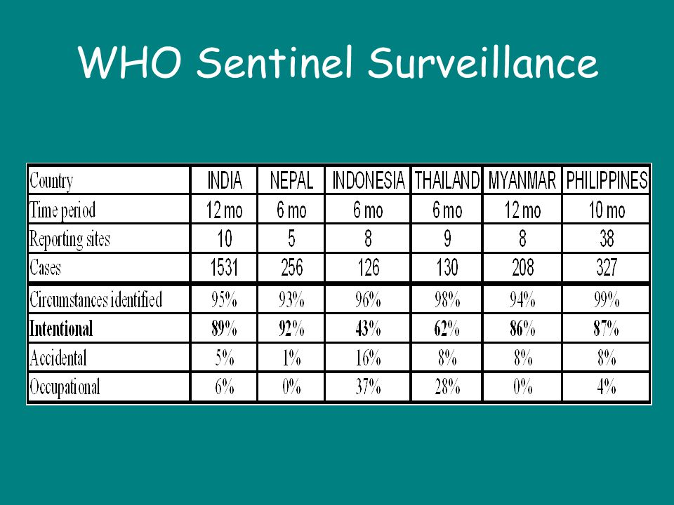 WHO Sentinel Surveillance