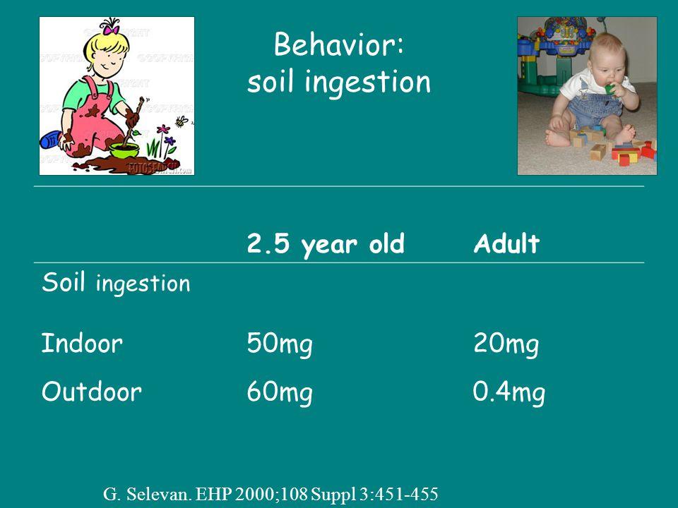 Behavior: soil ingestion