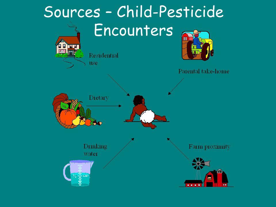 Sources – Child-Pesticide Encounters