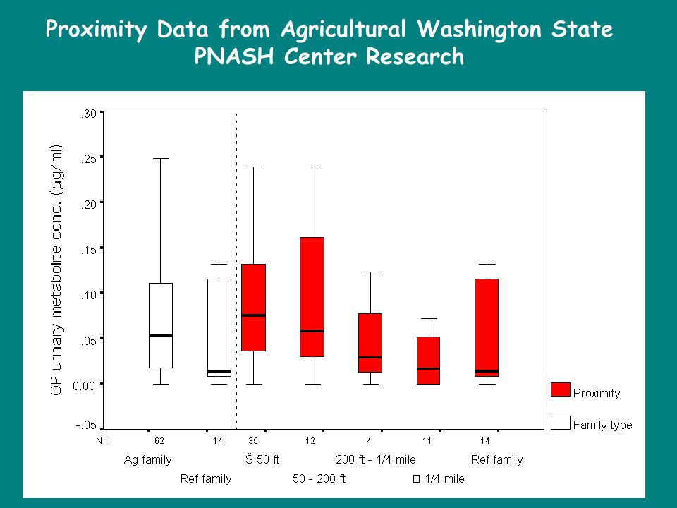 Proximity Data from Agricultural Washington State PNASH Center Research