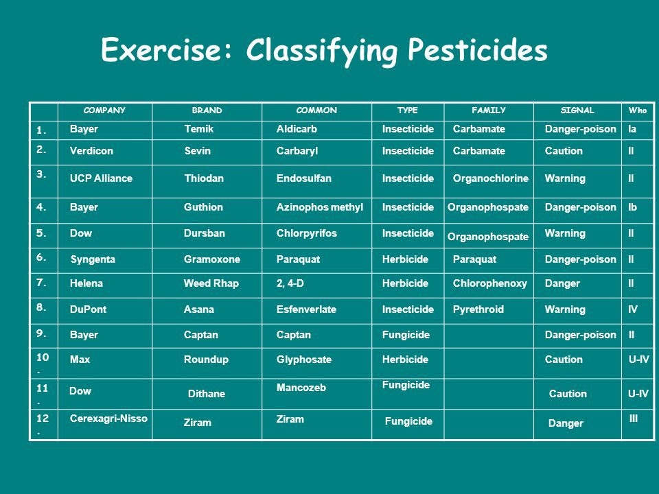 Exercise: Classifying Pesticides