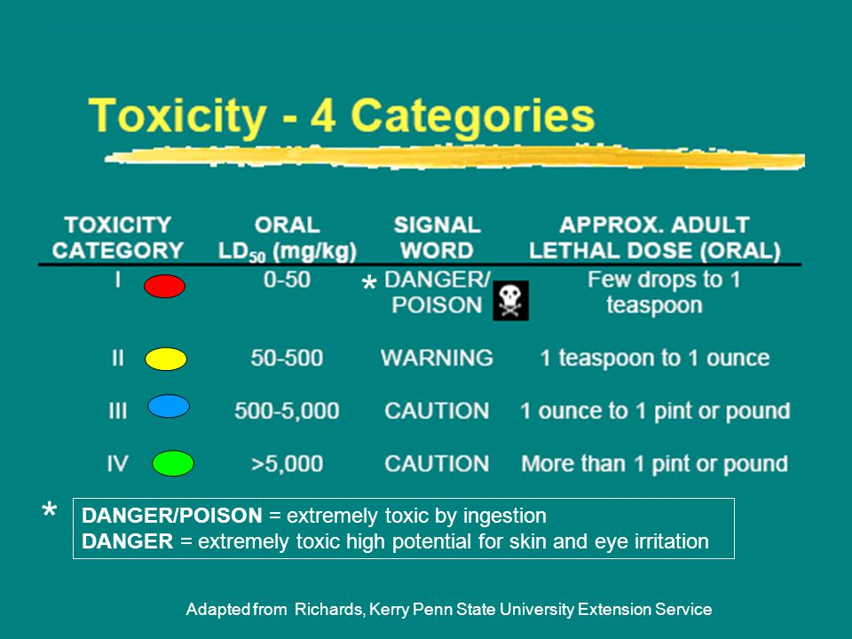 * * DANGER/POISON = extremely toxic by ingestion