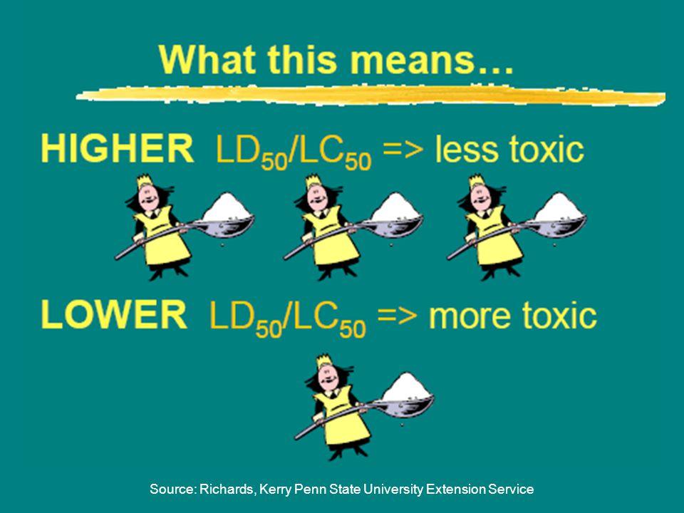 Source: Richards, Kerry Penn State University Extension Service