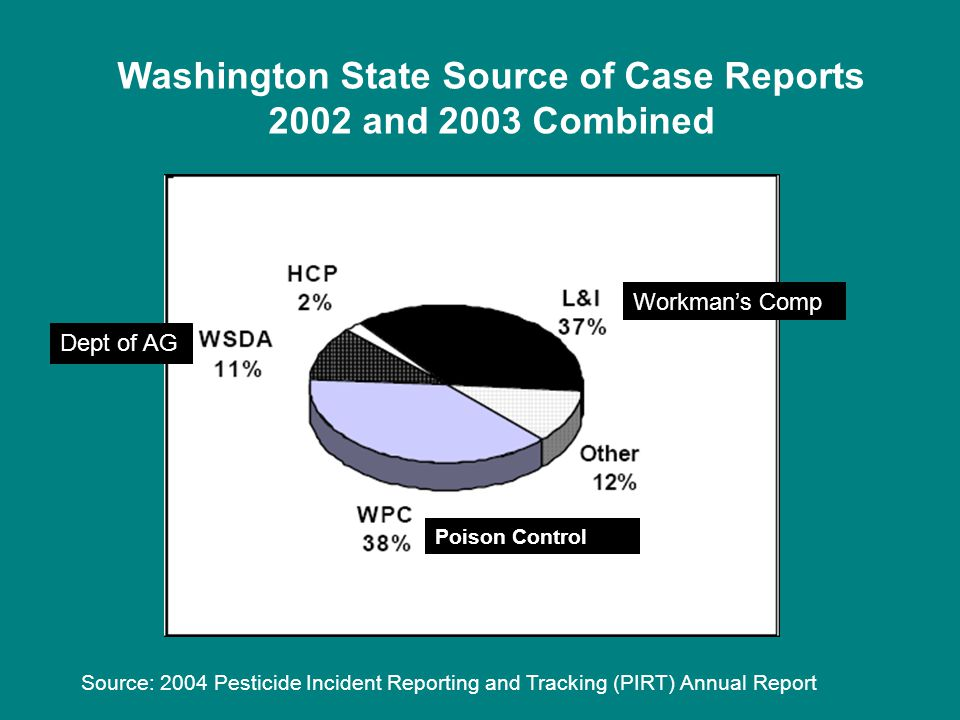 Washington State Source of Case Reports