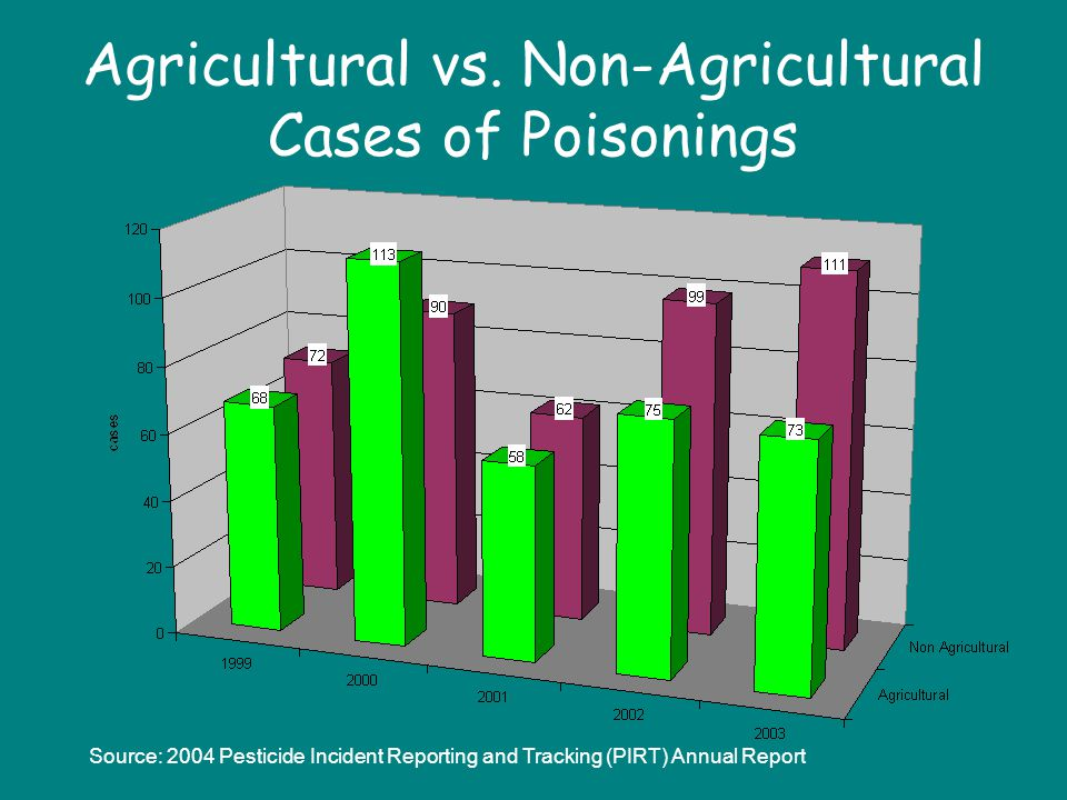 Agricultural vs. Non-Agricultural Cases of Poisonings