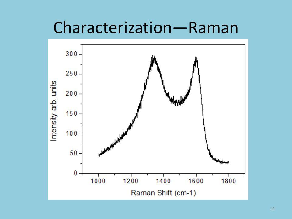 Characterization—Raman
