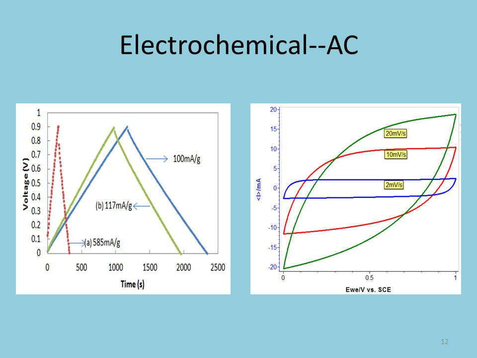 Electrochemical--AC