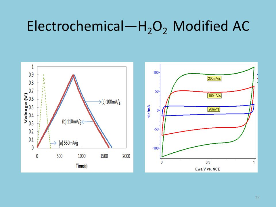 Electrochemical—H2O2 Modified AC