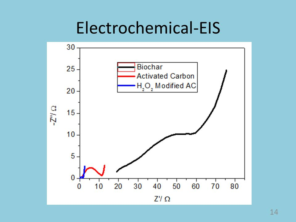 Electrochemical-EIS