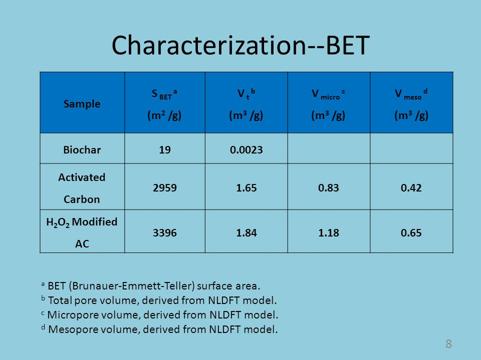 Characterization--BET