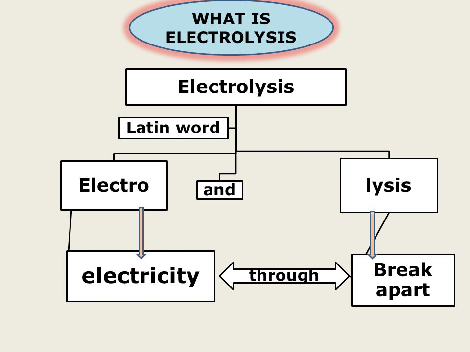 electricity Break apart Electrolysis Electro lysis