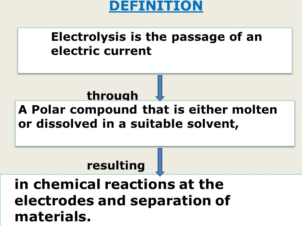 in chemical reactions at the electrodes and separation of materials.