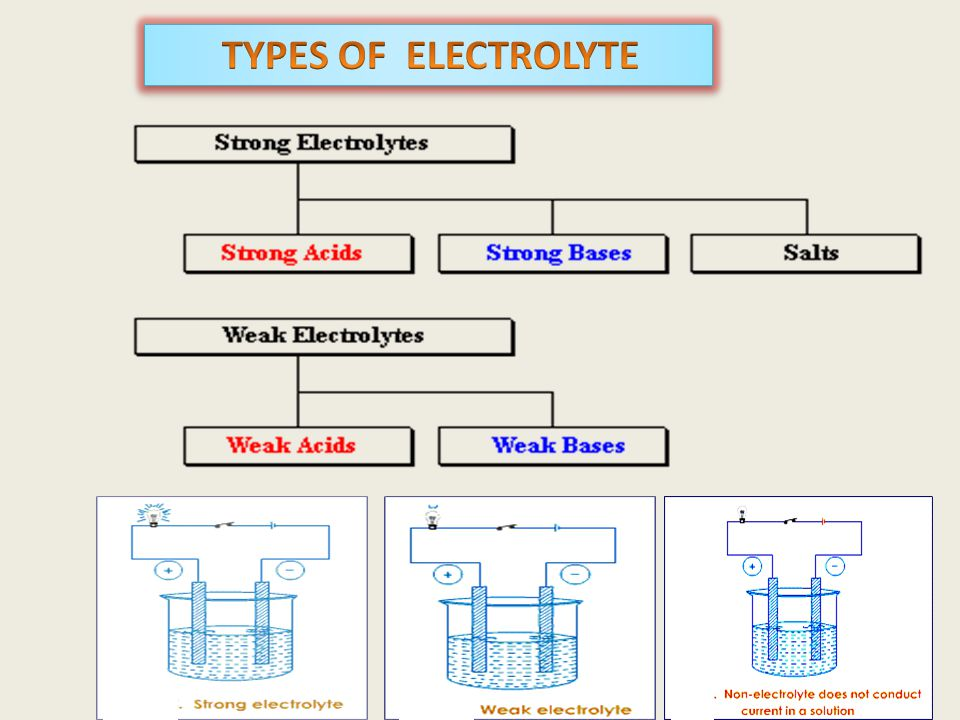 TYPES OF ELECTROLYTE