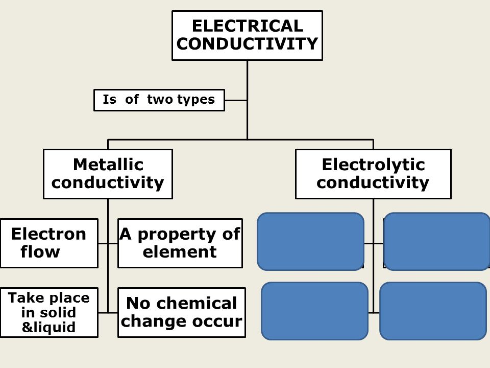 ELECTRICAL CONDUCTIVITY Metallic conductivity Electron flow