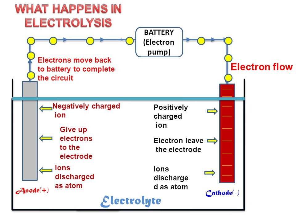 WHAT HAPPENS IN ELECTROLYSIS