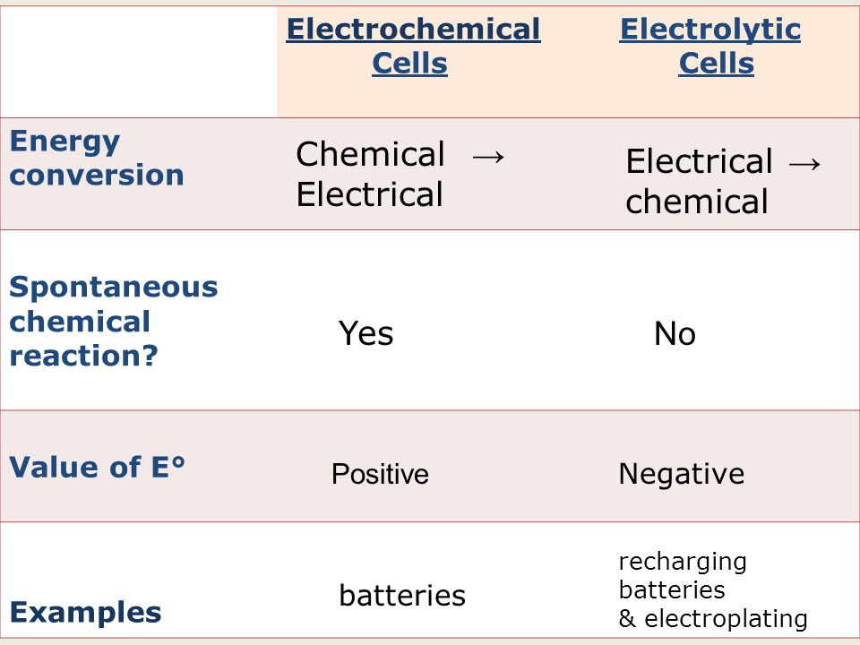 Chemical → Electrical Electrical → chemical Yes No