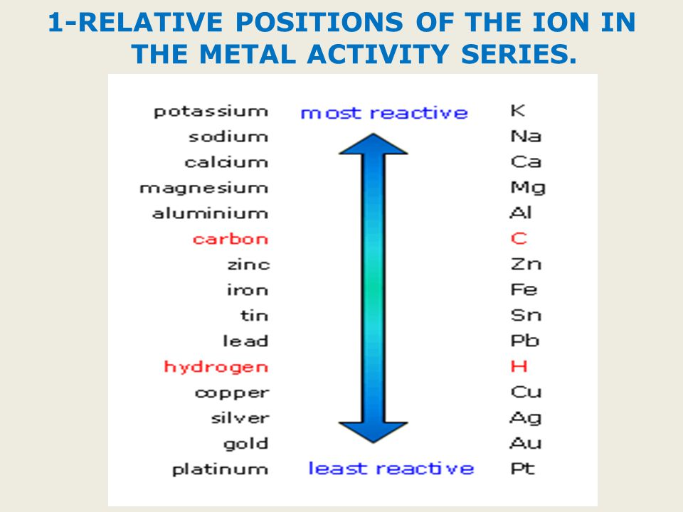 1-RELATIVE POSITIONS OF THE ION IN THE METAL ACTIVITY SERIES.