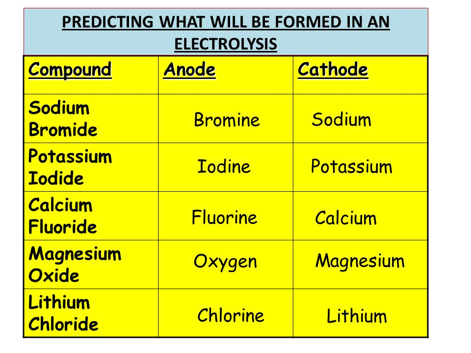 PREDICTING WHAT WILL BE FORMED IN AN ELECTROLYSIS