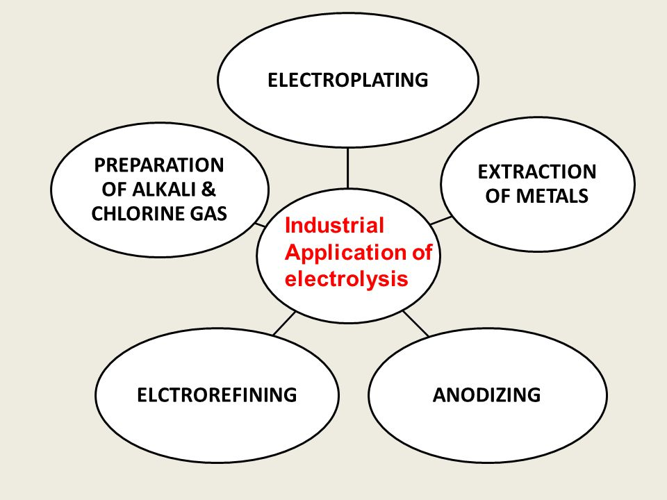 PREPARATION OF ALKALI & CHLORINE GAS