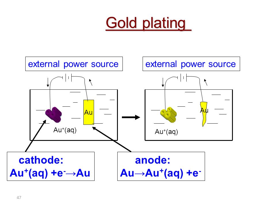 Gold plating cathode: Au+(aq) +e-→Au anode: Au→Au+(aq) +e-