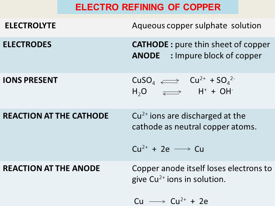 ELECTRO REFINING OF COPPER