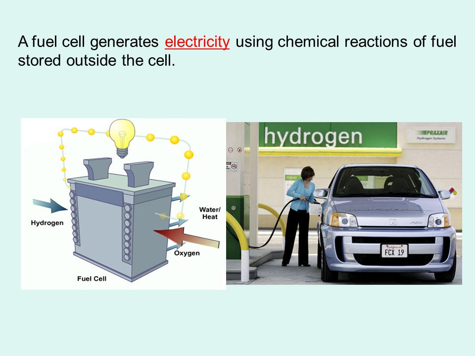 A fuel cell generates electricity using chemical reactions of fuel stored outside the cell.