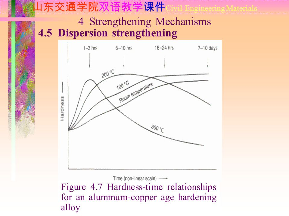 山东交通学院双语教学课件Civil Engineering Materials 4 Strengthening Mechanisms