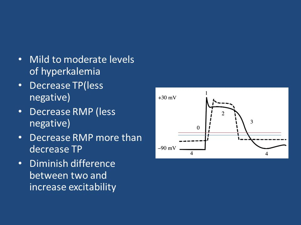 Mild to moderate levels of hyperkalemia