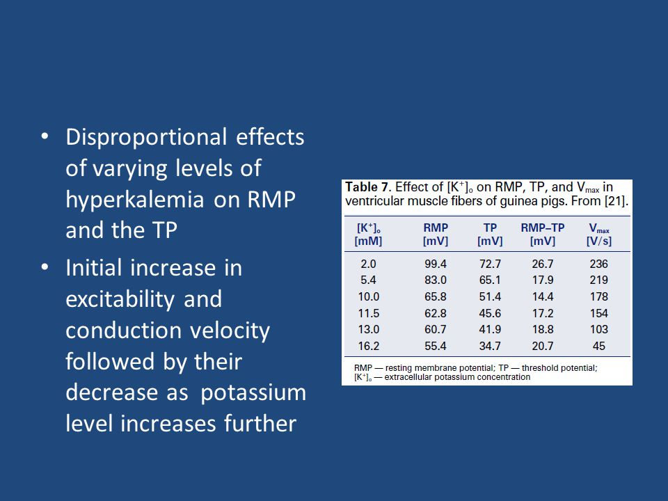 Disproportional effects of varying levels of hyperkalemia on RMP and the TP