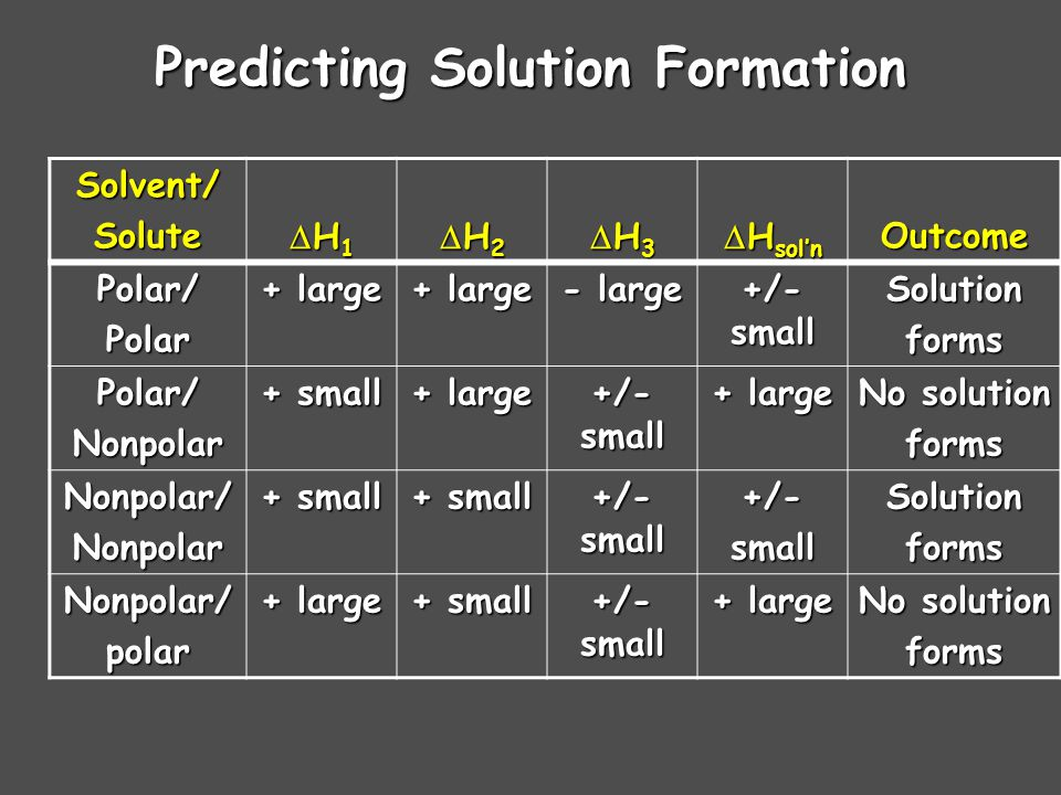 Predicting Solution Formation