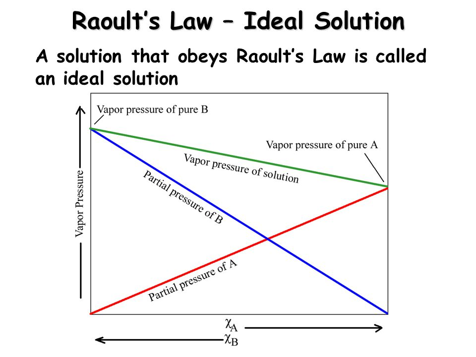 Raoult's Law – Ideal Solution
