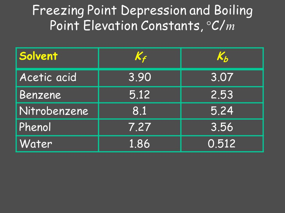 Freezing Point Depression and Boiling Point Elevation Constants, C/m