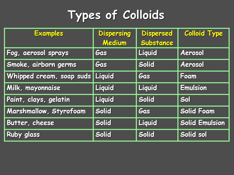 Types of Colloids Examples Dispersing Medium Dispersed Substance