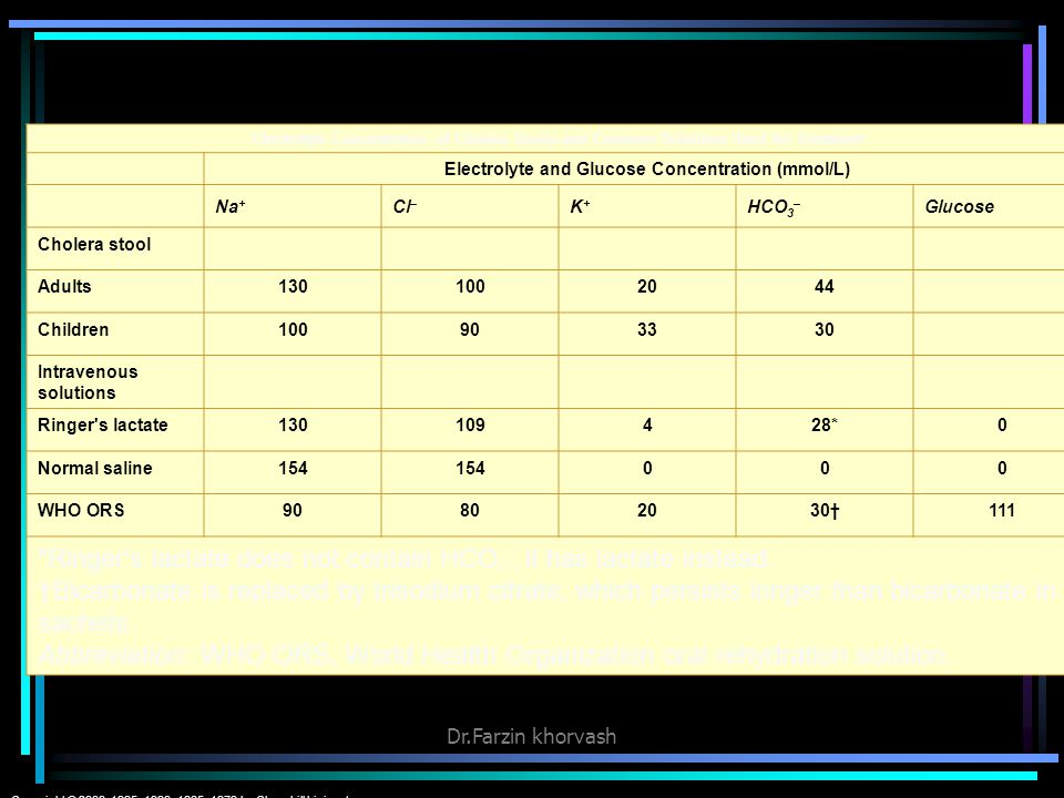 Electrolyte and Glucose Concentration (mmol/L)