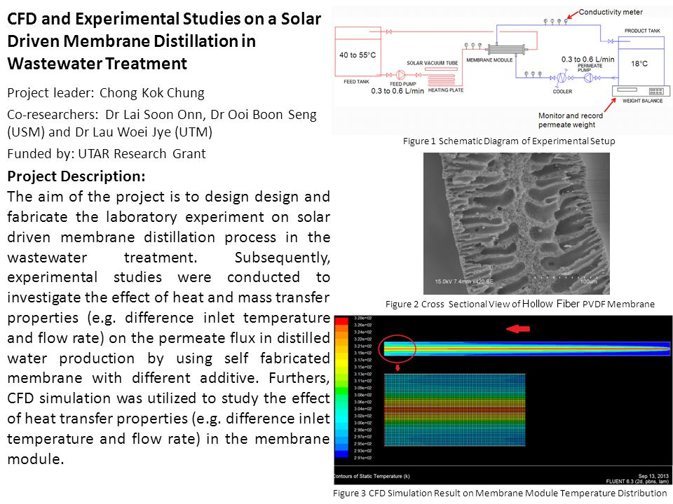 CFD and Experimental Studies on a Solar Driven Membrane Distillation in Wastewater Treatment