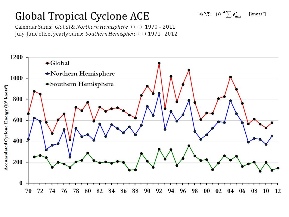 Global Tropical Cyclone ACE
