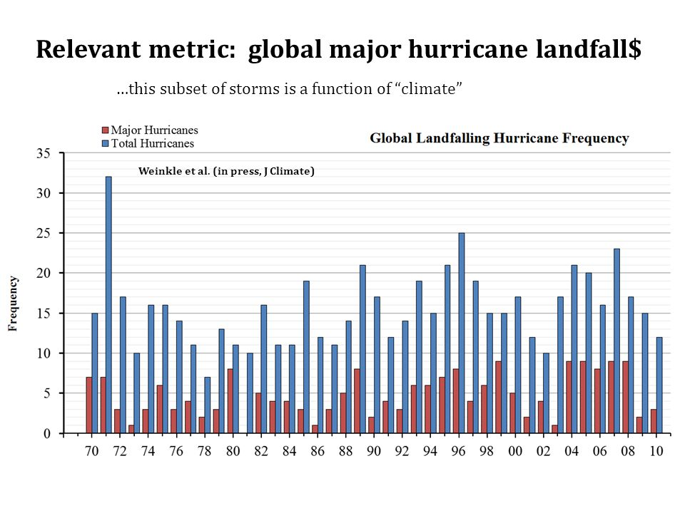 Relevant metric: global major hurricane landfall$