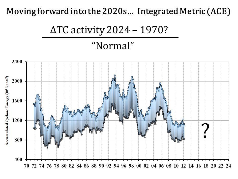 ΔTC activity 2024 – 1970 Normal