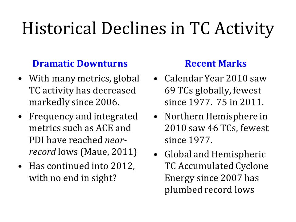 Historical Declines in TC Activity