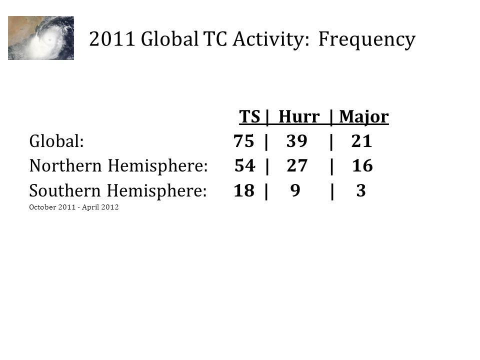 2011 Global TC Activity: Frequency