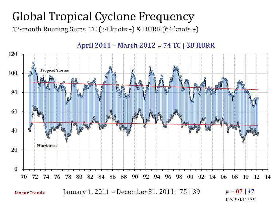 Global Tropical Cyclone Frequency