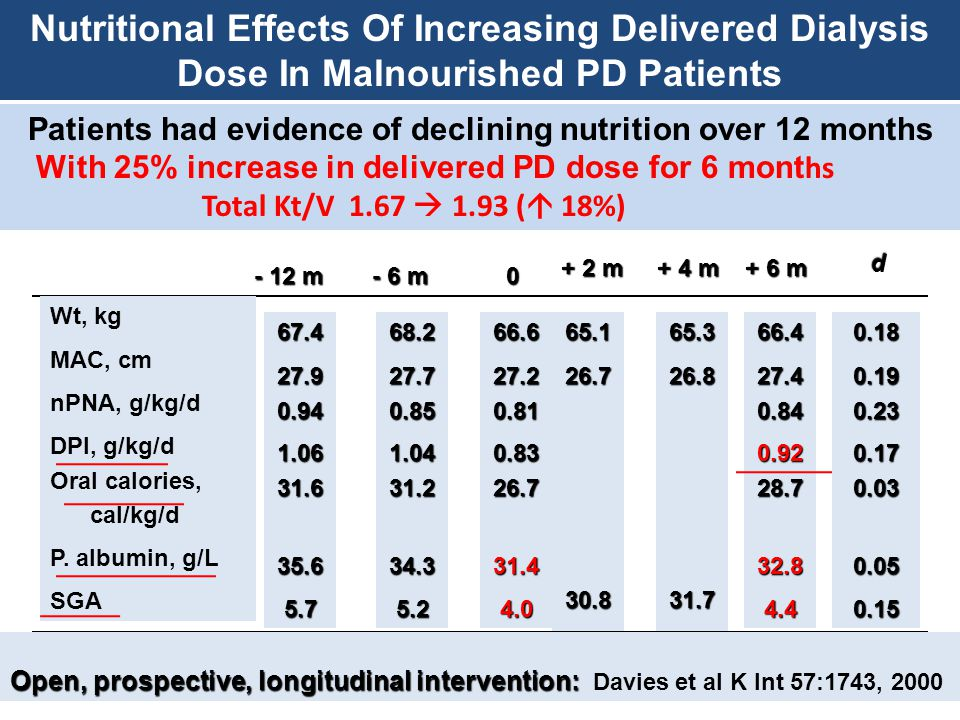 Nutritional Effects Of Increasing Delivered Dialysis Dose In Malnourished PD Patients