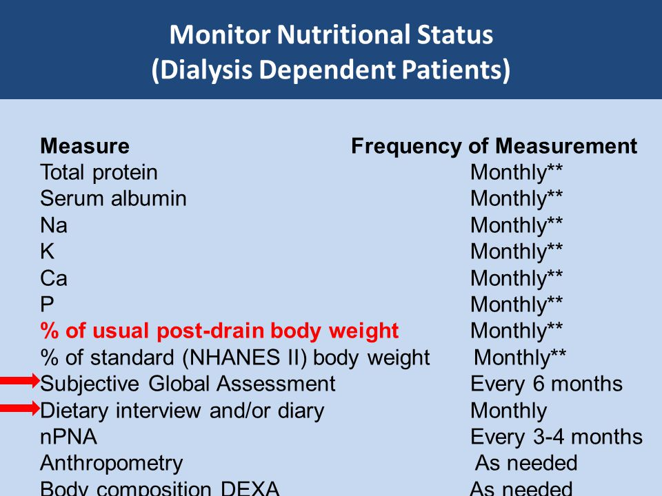 Monitor Nutritional Status (Dialysis Dependent Patients)