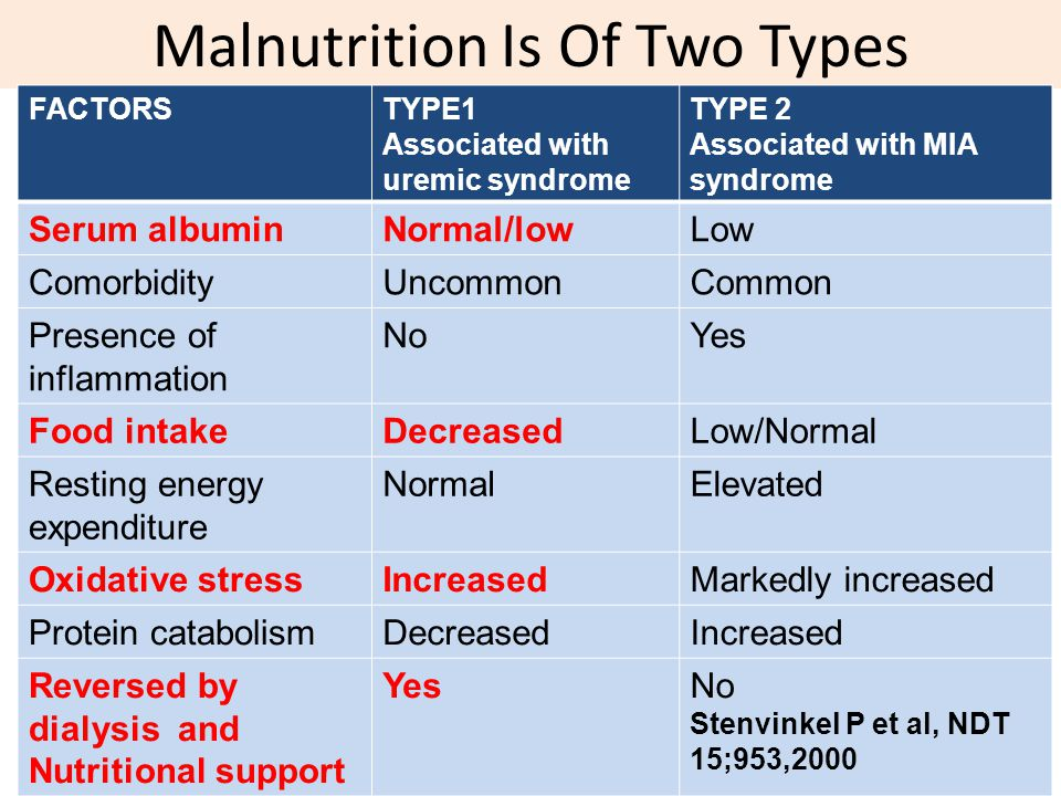 Malnutrition Is Of Two Types