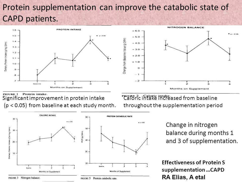 Protein supplementation can improve the catabolic state of CAPD patients.