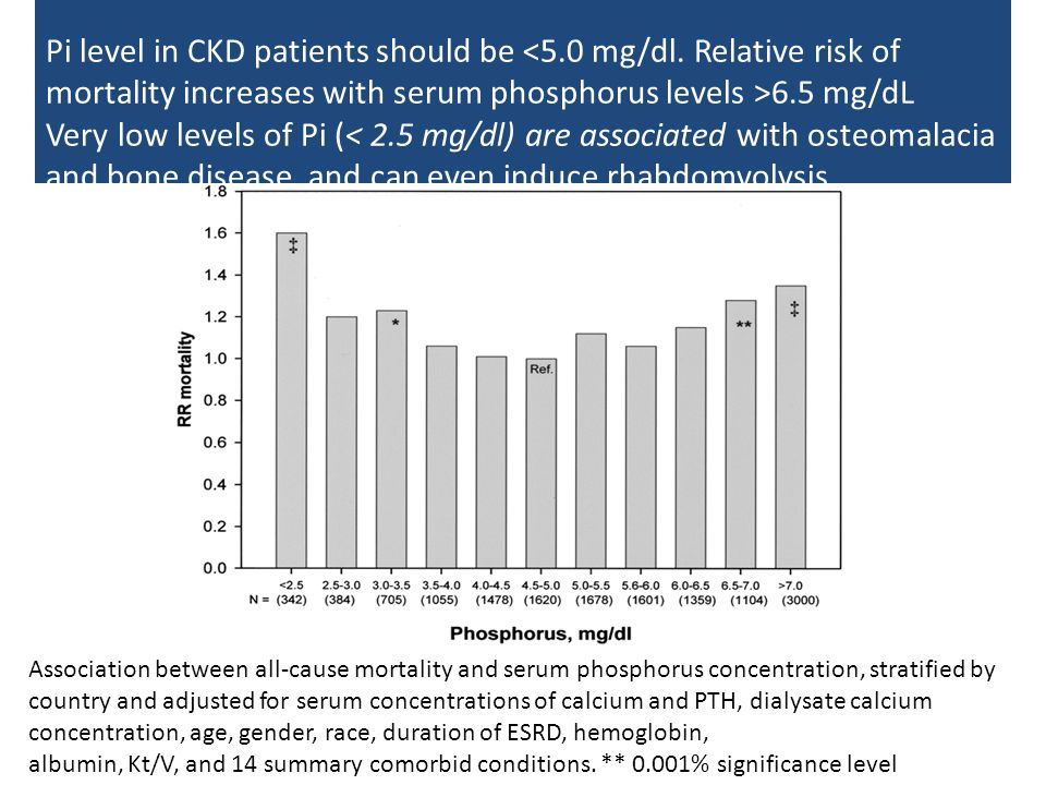 Pi level in CKD patients should be <5. 0 mg/dl